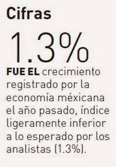 crecimiento economico de mexico