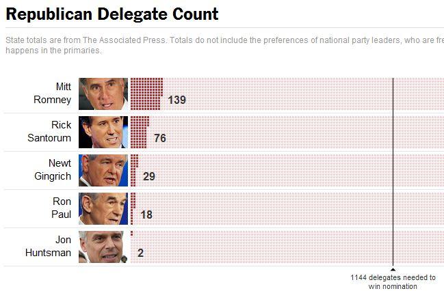 2012 Republican Delegate Count Graphs.