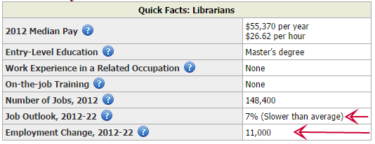 BeerBrarian: I Get Letters: On the Library Job Market of ...