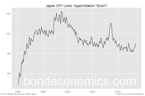 Japan CPI index level