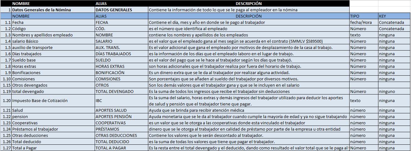 Proyecto aplicativo de n mina diccionario de datos for Modelo de nomina de trabajadores