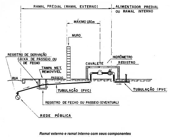 Projeto e ubc 7 instala es predias for Diametro nominal e interno ou externo
