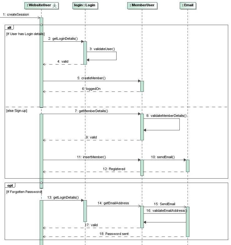 Sequence diagram business analysis wiring diagram for light switch business systems analysis and design rh mohammadsarker blogspot com business systems analyst sequence diagram business analyst ccuart Gallery