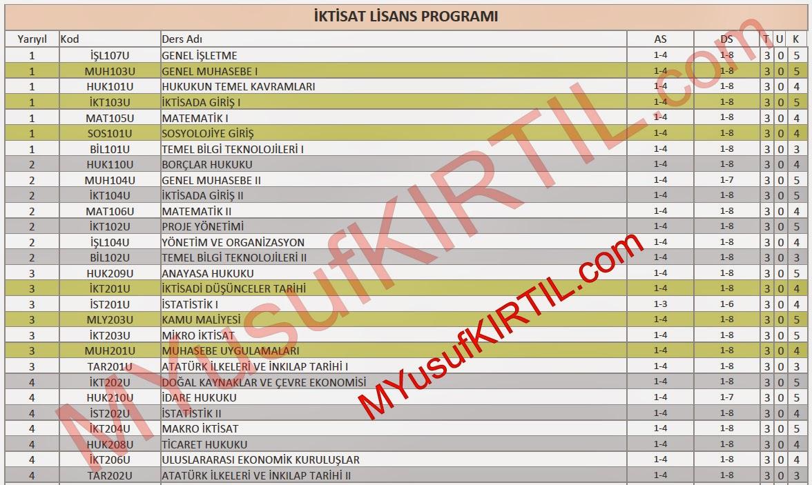 Açıköğretim Fakültesi (AÖF) İktisat Bölümü Dersleri / Sorumlu Olunan Üniteler / Ders Kredileri