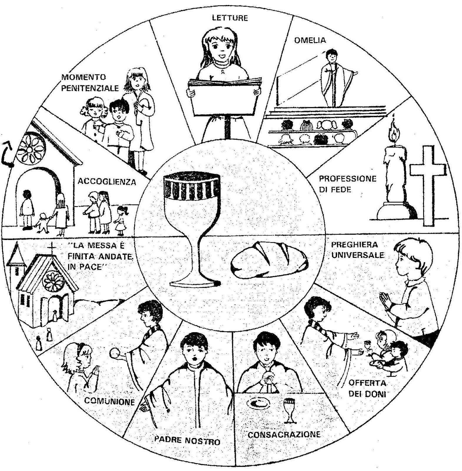 Liturgia Matrimonio Rito Romano : Alla luce del vangelo schema della messa o liturgia