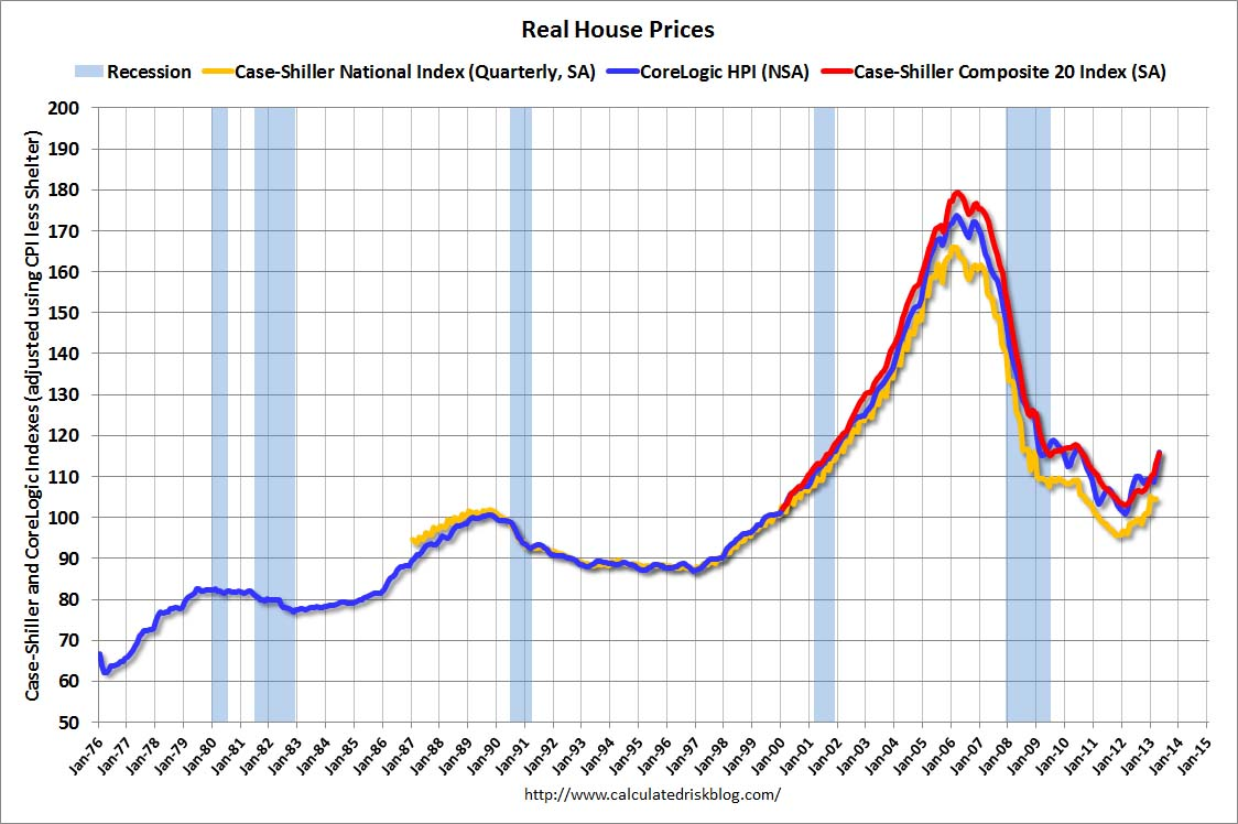 calculated risk: real house prices, price-to-rent ratio, city