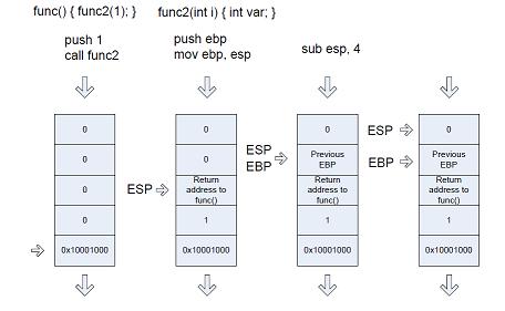 ESP EBP Diagram