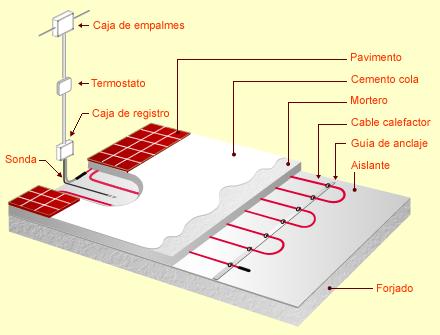 Ciencias del suelo octubre 2012 - Calefaccion radiante ...