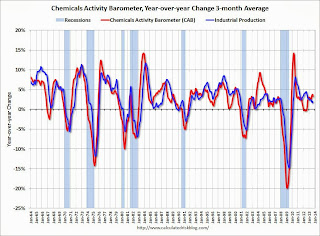 Chemical Activity Barometer for September Suggests Economic Activity Increasing