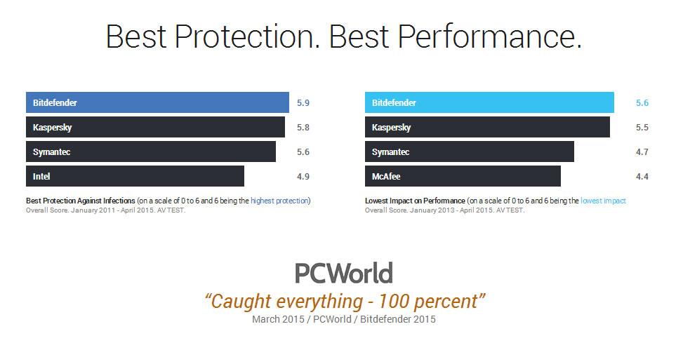 Bitdefender Total Security 2016 Kini Di Pasaran Secara