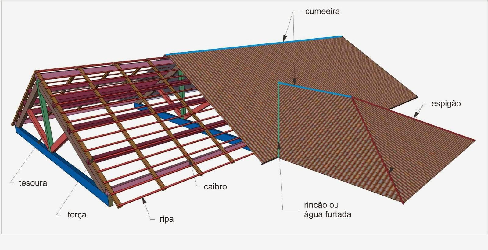Na foto acima todos os componentes de um telhado #0B4378 1600x822