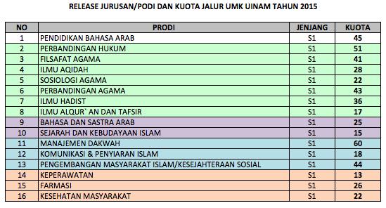 Jurusan dan prodi jalur UMK UIN Alauddin Makassar 2015