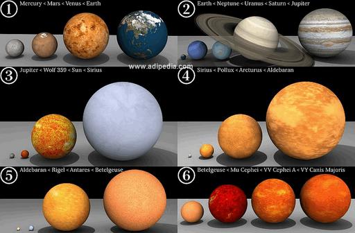 Perbandingan planet dan bintang