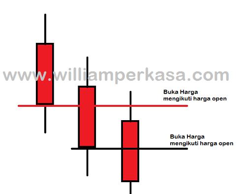 Forex Online Trading : Analisa sederhana mengikuti trend market