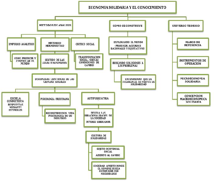 Mapa+Conceptual visiÓn solidaria diagramas