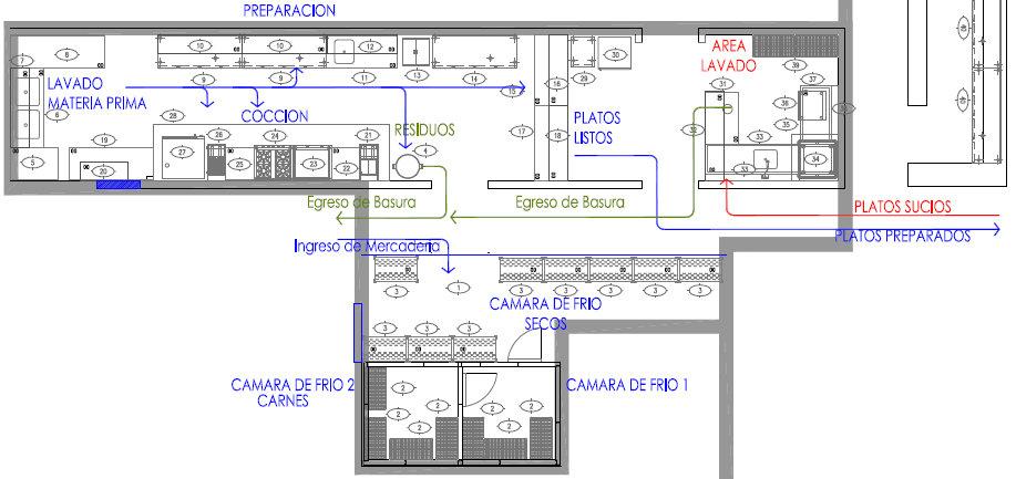 Tallerdehosteler ab sica cocinas instalaciones y planos for Distribucion de una cocina para restaurante