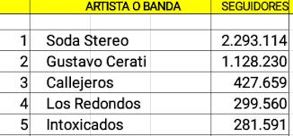 Top 5 cuentas argentinas de artistas no activos con mas seguidores en Spotify (10/06/18)