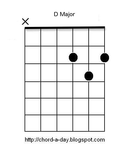 Learn To Play Acoustic Guitar Chords For Beginners