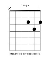 d guitar chord | beginners guitar chords