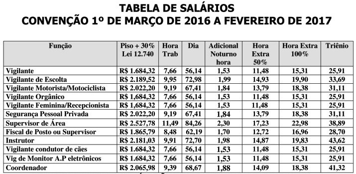 Tabela Salaria 2016