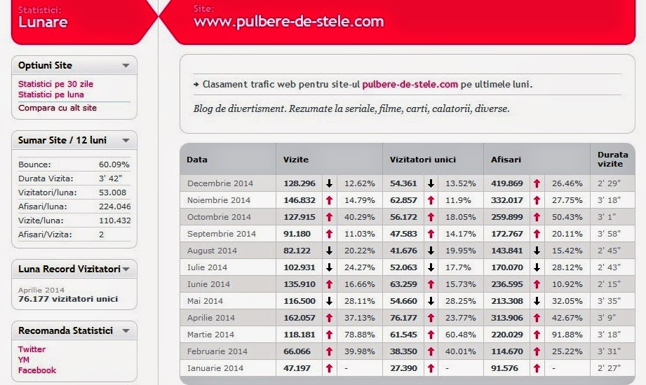 Statistici 2014
