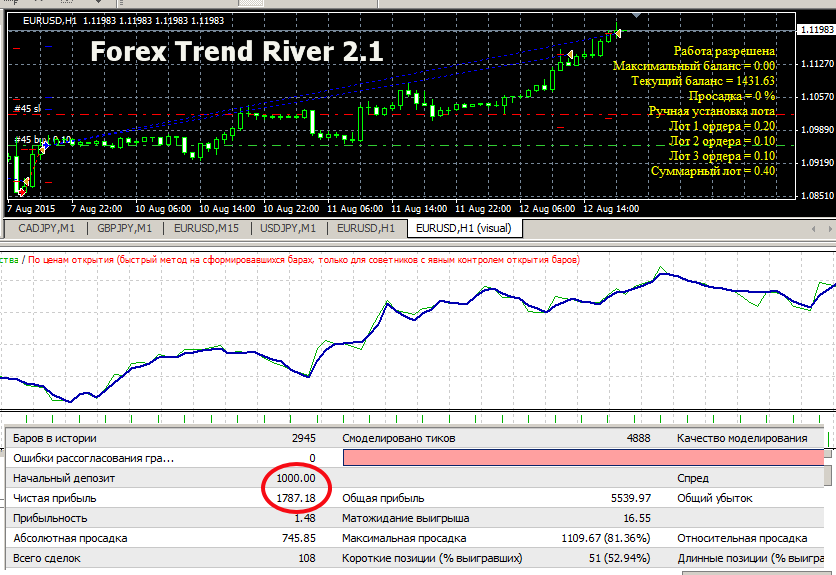 Советник forex trend river 2.1 скачать new trade real forex without deposit