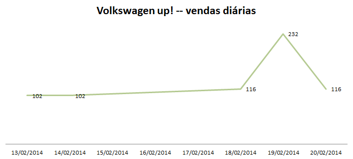Volkswagen up! - comportamento de vendas