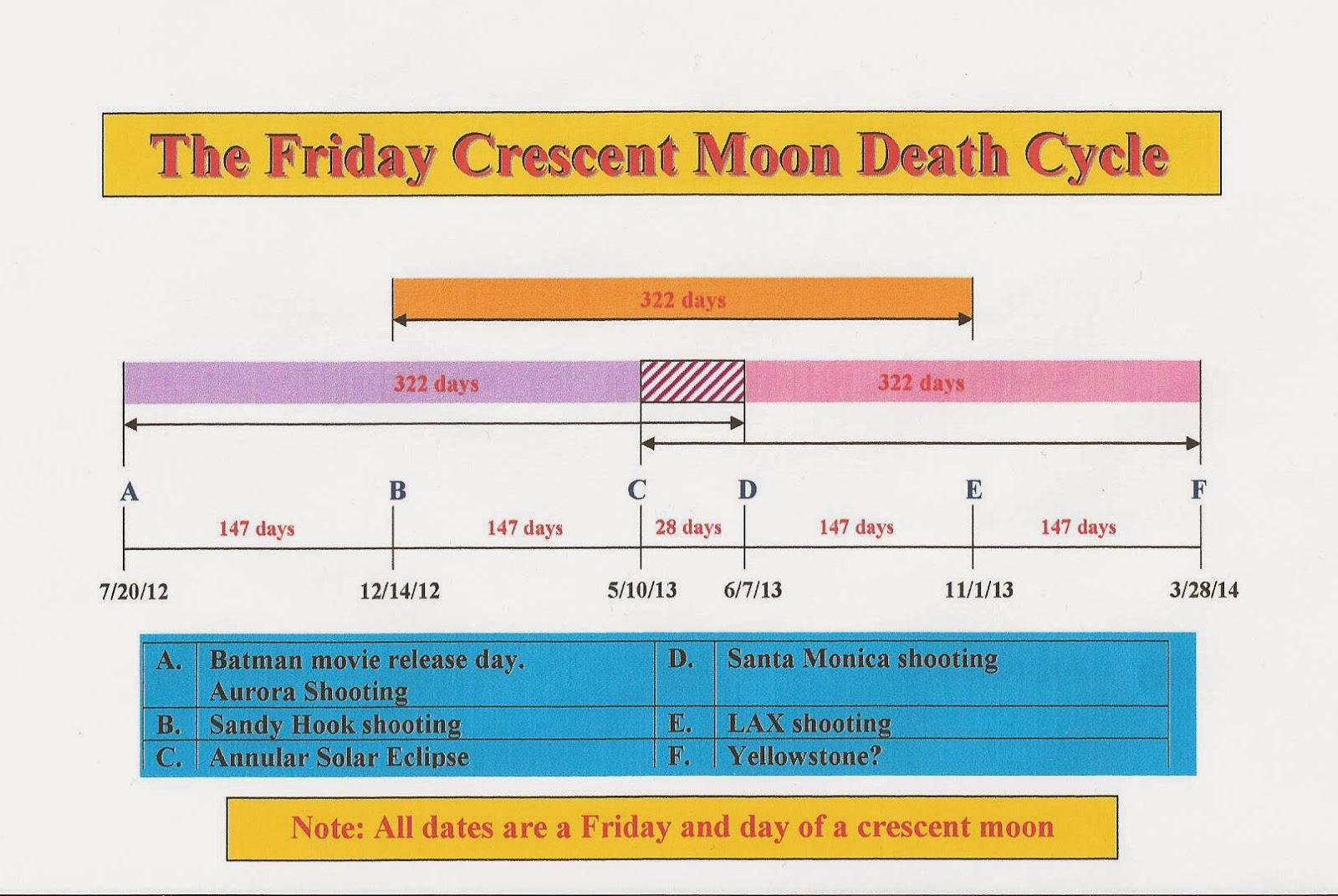 http://1.bp.blogspot.com/-CgFT9HoEEQA/Uo67Ji3gCKI/AAAAAAAAC4I/4gsnGrTvqNw/s1600/Friday+Crescent+Moon+Death+Day+Chart.jpg