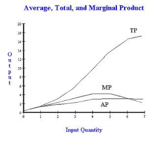 what do economists mean by the declining marginal utility of money This they should not do, because the two are quite different  of what an  economist would call a wealth effect in the determination of what counts as  sufficient wealth  the payoff from rejecting the declining marginal utility of  money is  to say that a person has enough money means – more or less – that .