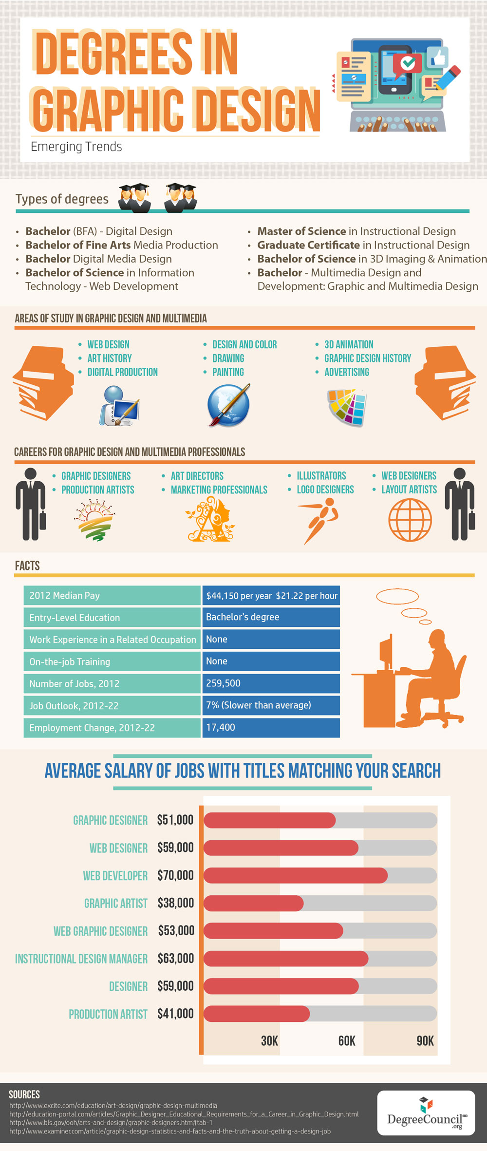 Web Design best majors for jobs