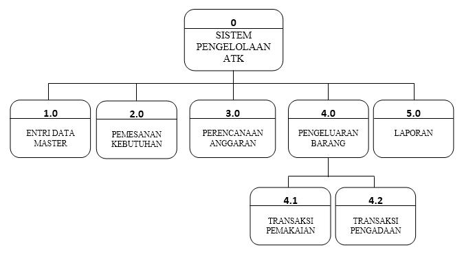 Contoh data flow diagram dfd dari sistem informasi pengelolaan diagram hipo sistem komputerisasi sistem informasi pengelolaan atk ccuart Image collections