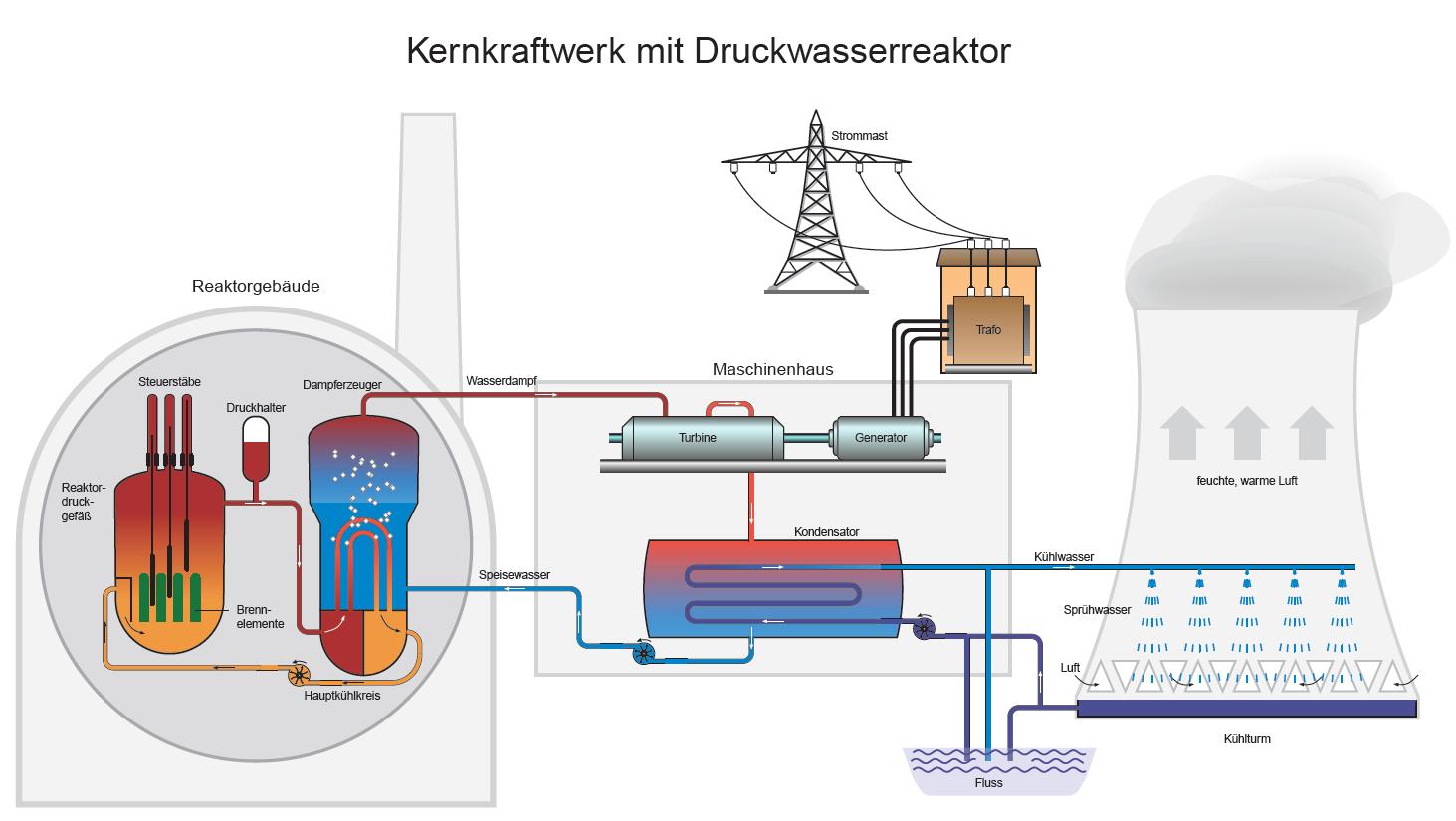 kernkraftwerk funktionsweise einfach