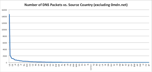 Number of DNS Packets vs. Source Country (excluding 0mdn.net)