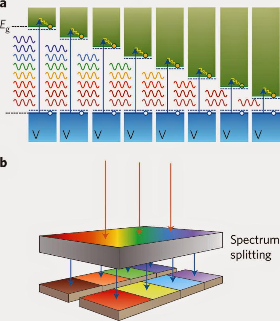 Tế bào năng lượng mặt trời 3 lớp