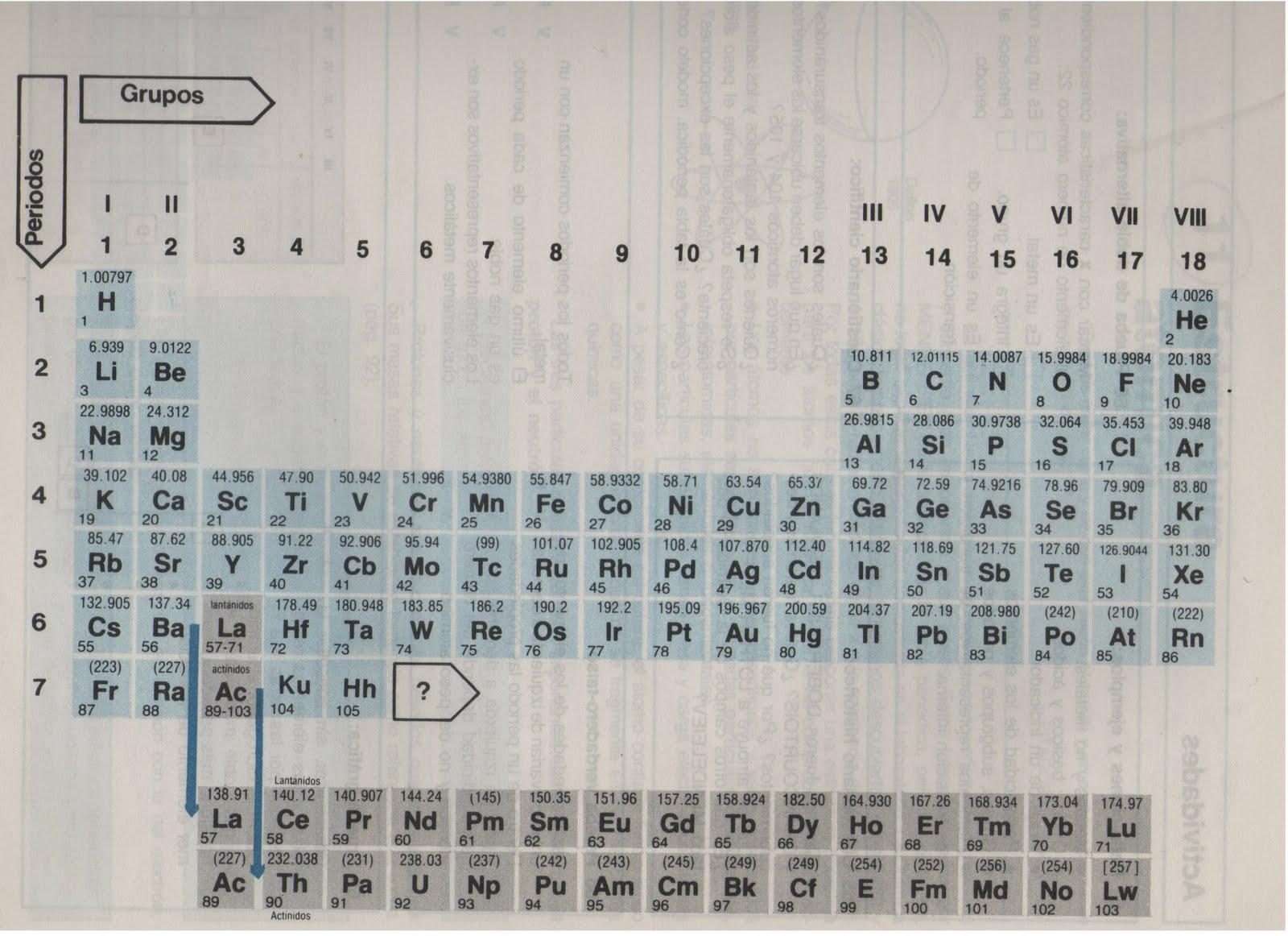 Apoyo escolar en la plata qumica la tabla peridica aqu encontrarn los conceptos que deben comprender para utilizar la tabla peridica de los elementos y realizar las uniones y reacciones qumicas urtaz Images