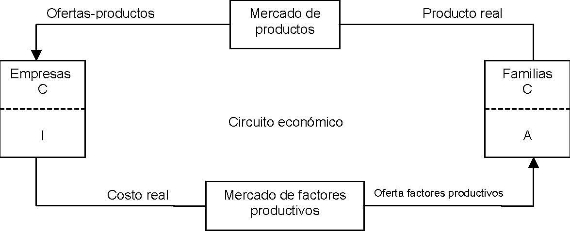 Circuito Economico : Circuito econÓmico administracion y economia