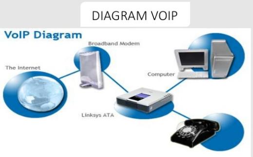 Diagram komunikasi voip kompijaringan diagram voip berikut ini merupakan proses kerja diagram voip sederhana 1 computer client 1 mendial computer client 2 dengan memanfaatkan layanan yang ccuart Images