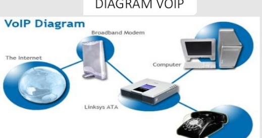 Diagram komunikasi voip kompijaringan ccuart Gallery