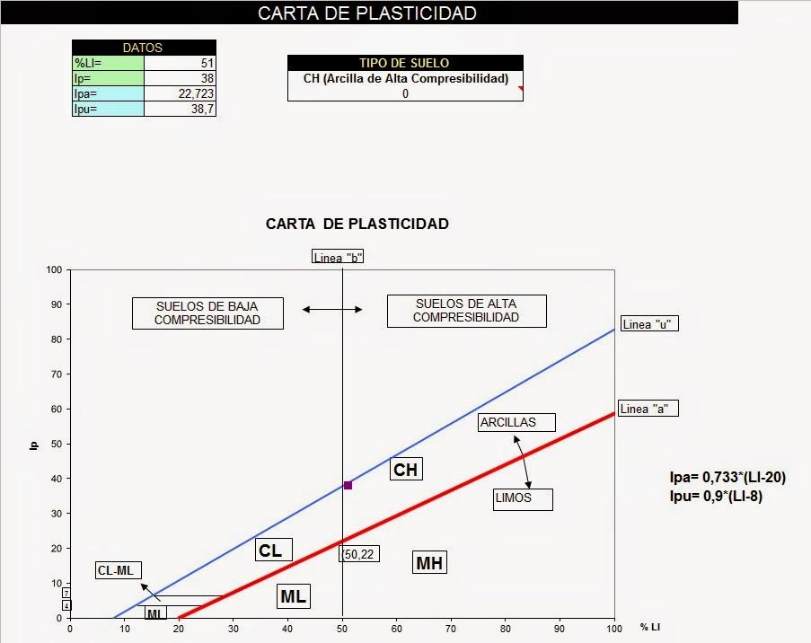 planilla de indice de plasticidad