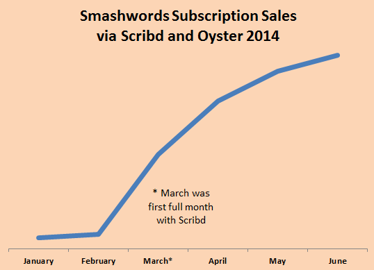 Smashwords is kindle unlimited bad for authors now several months into our relationships with scribd and oyster im pleased to report these two ebook subscription services are the fastest growing fandeluxe Image collections