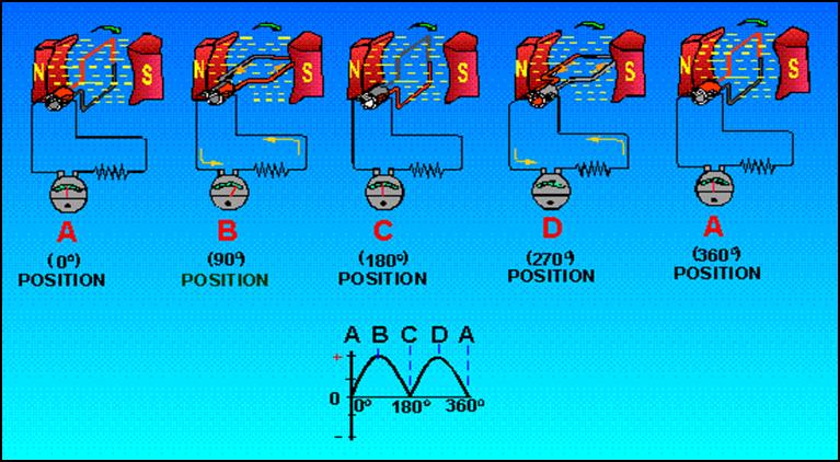 trikueni-desain-sistem.blogspot.com/2014/08/prinsip-kerja-generator-DC.html