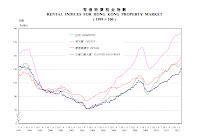 http://www.rvd.gov.hk/en/doc/statistics/graph1.pdf