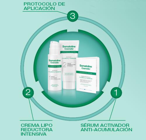Profesional system Somatoline