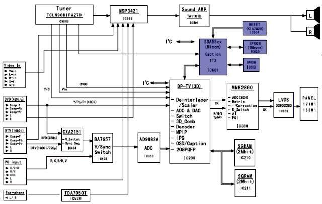 Hình 4 - Sơ đồ khối máy SAMSUNG và khối điều khiển (in đậm)