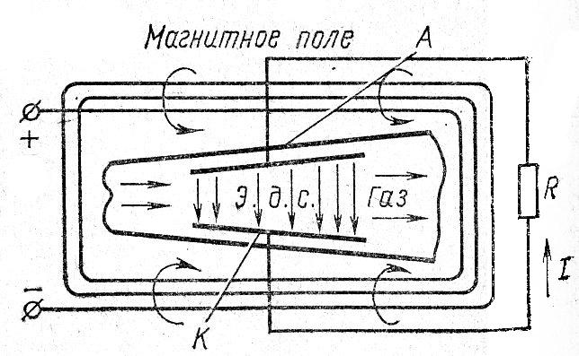 Схема МГД-генератора кондукционного типа