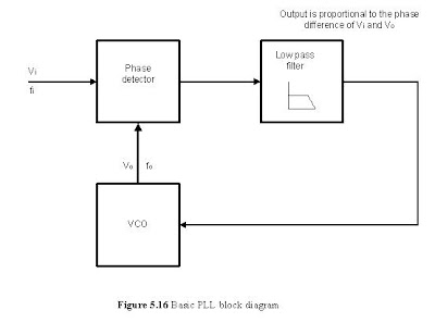 FM Demodulation_Basic PLL block diagram