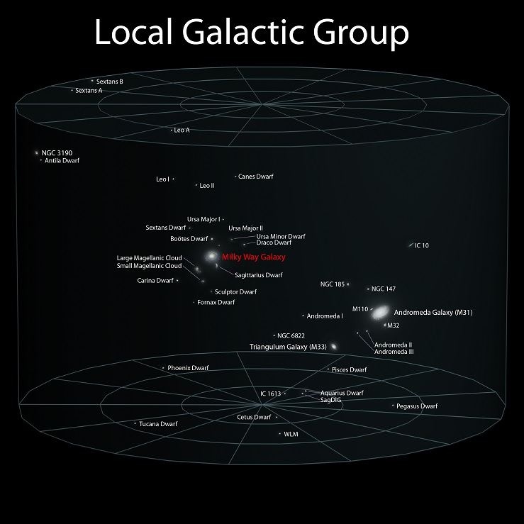 earth location in the universe - local galactic group