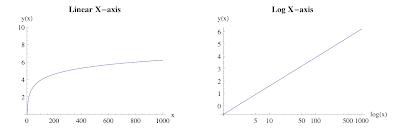 NJG: log data