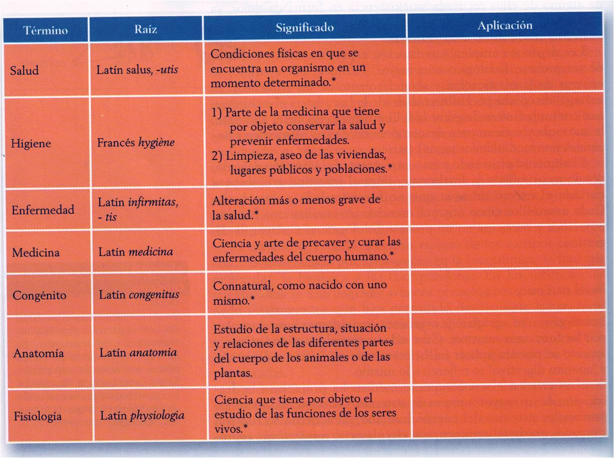 Educación para la Salud: Tema 2. Introducción al estudio de la ...