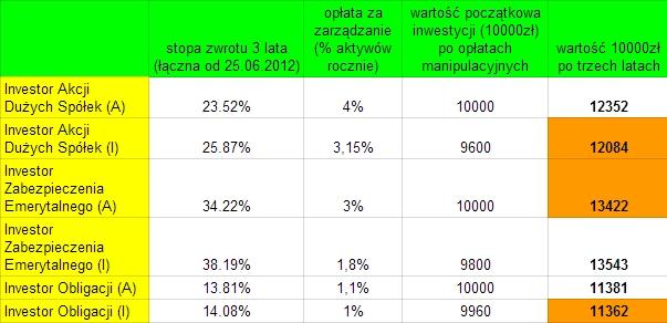 niższe opłaty za zarządzanie funduszami Investors